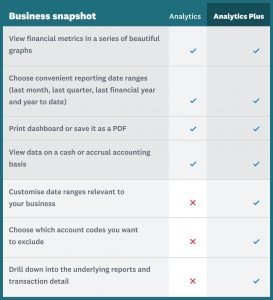 Xero Analytics and Xero Analytics Plus inclusions 01